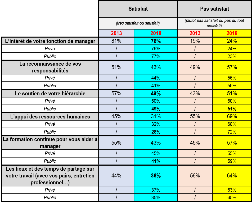 Satisfaction des managers - Tableau 1