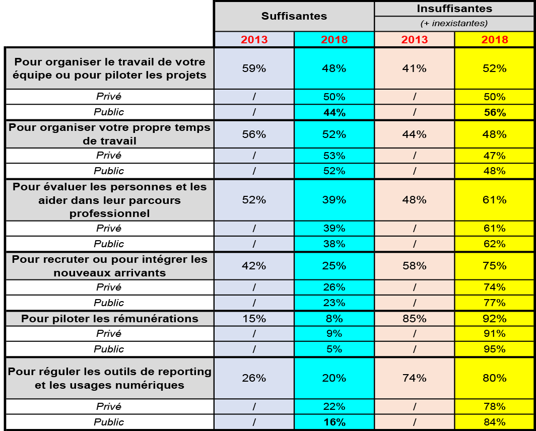Satisfaction des managers - Tableau 2
