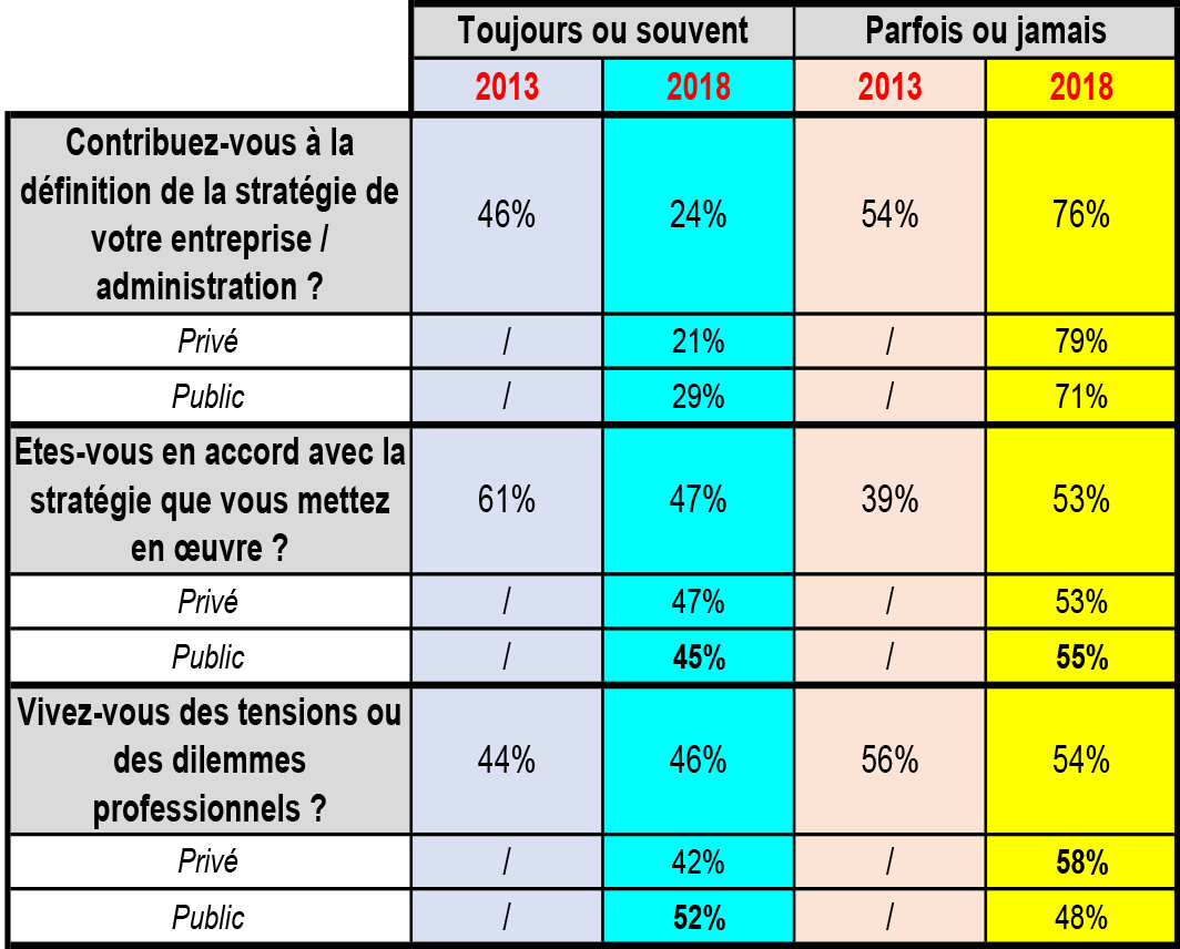 Satisfaction des managers - Tableau 3
